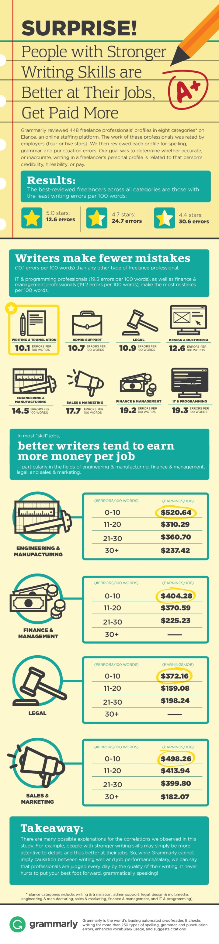 writing_skills_matter infographic